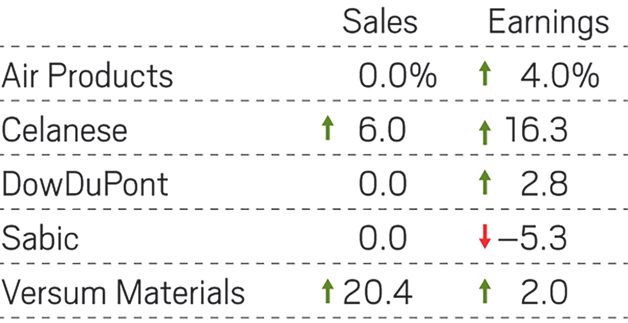 Demand for chemicals falls flat at Air Products, DowDuPont
