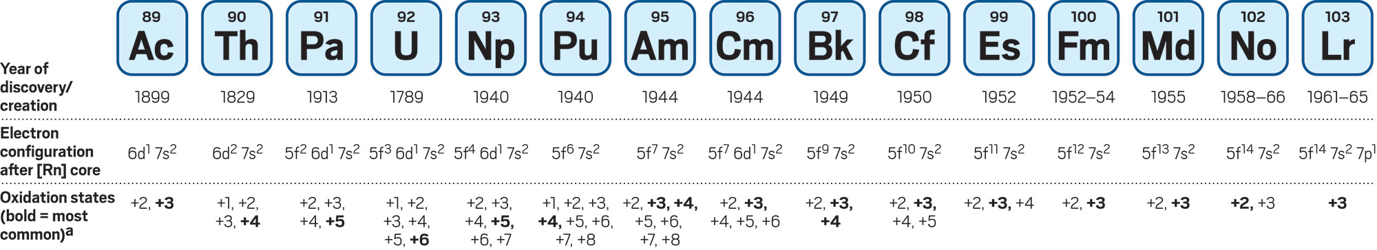 Chemists Explore The Periodic Table S Actinide Frontier