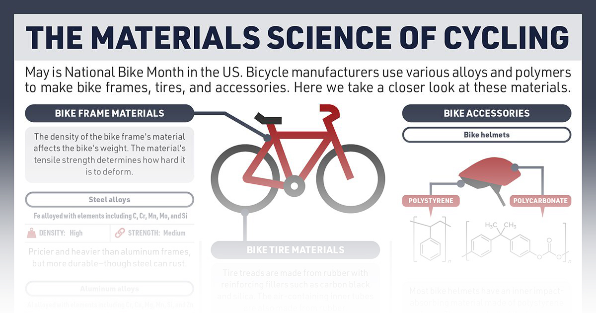 Periodic Graphics: The materials science of cycling